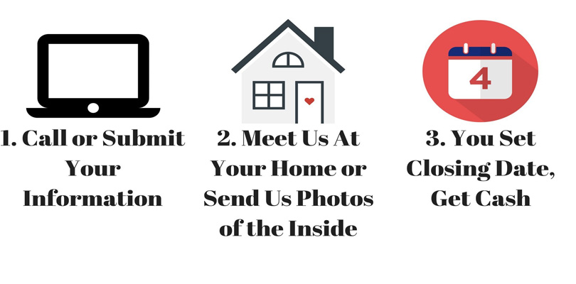 10 Best Ways to Sell Your Home Quickly in India